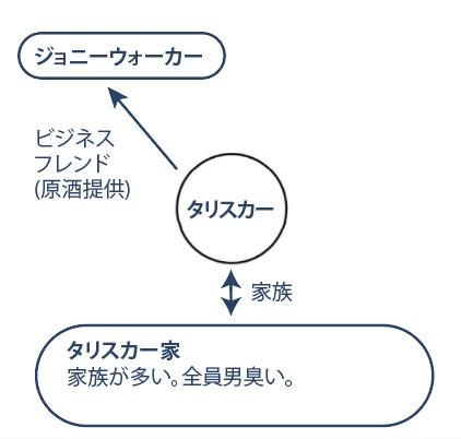 タリスカー相関図-擬人化